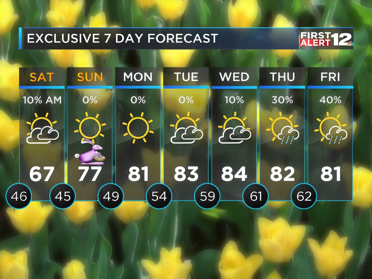 First Alert: Chilly with a few showers now, nice Easter weekend ahead
