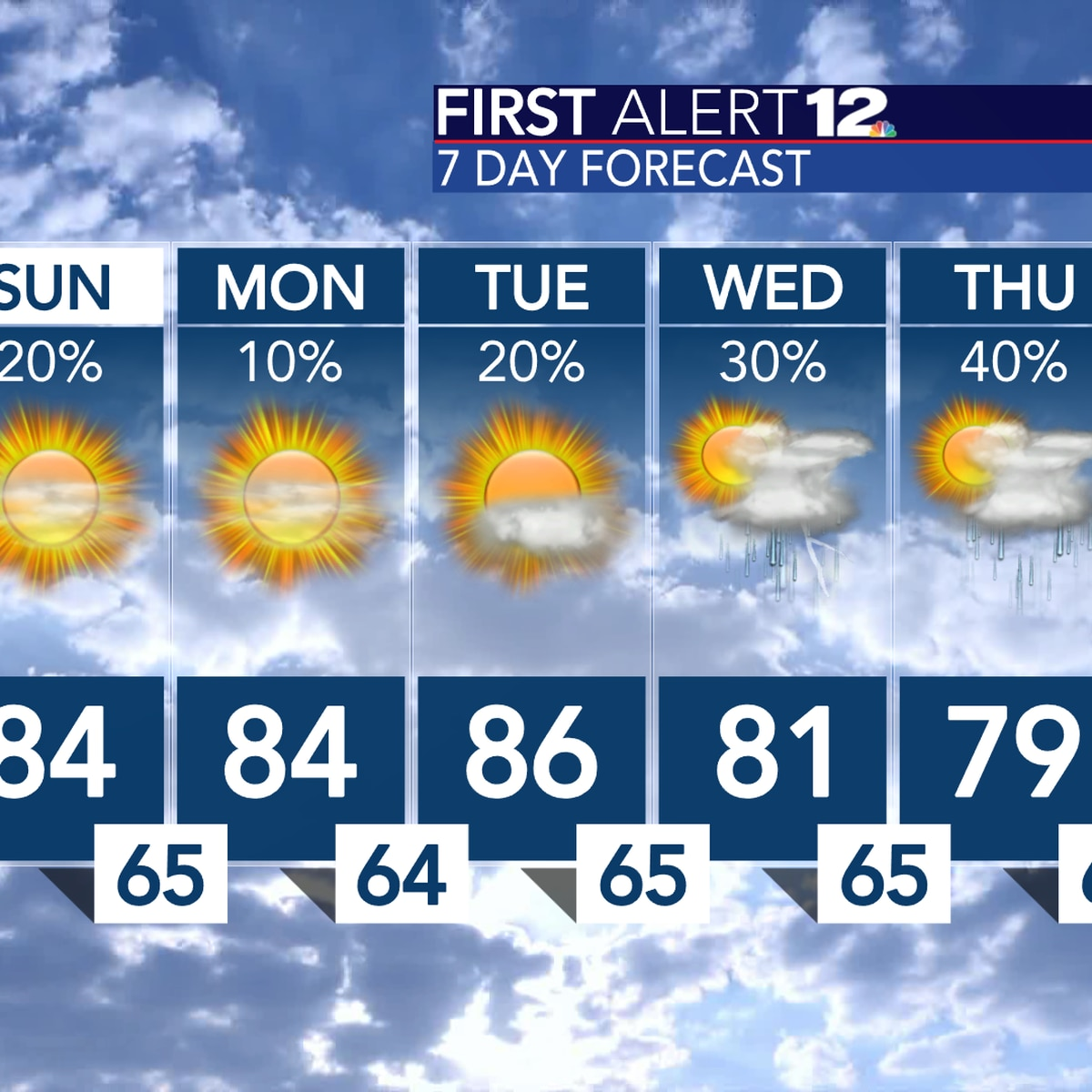 Warm with scattered rain Saturday