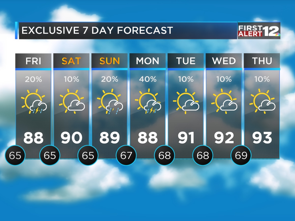 First Alert: Summer-like weekend ahead