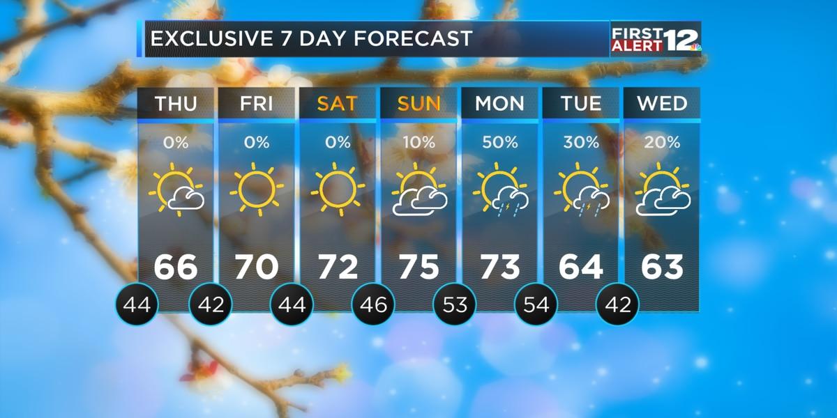 First Alert: Dry Start to Spring