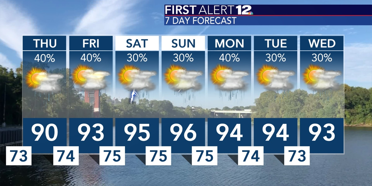 More rain today, but lower storm chances and hotter temperatures arrive in the coming days