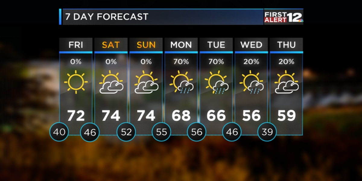Weather Blog: 'Out of Sight' weather as the 70s return!