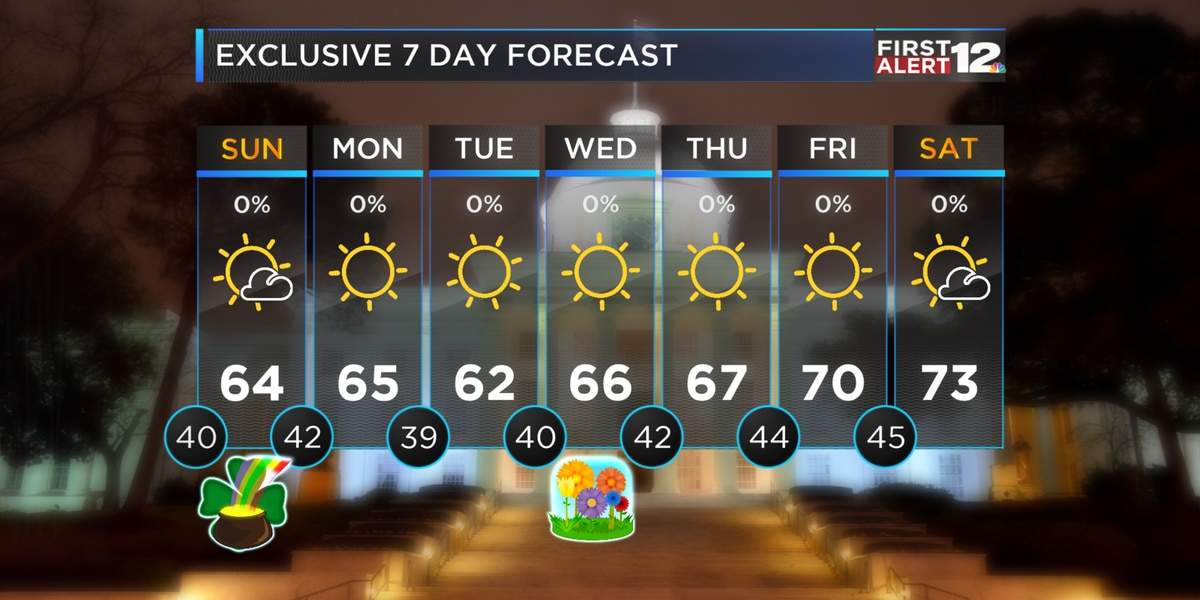 First Alert: Chilly tonight, comfortably cool St. Patty's Day