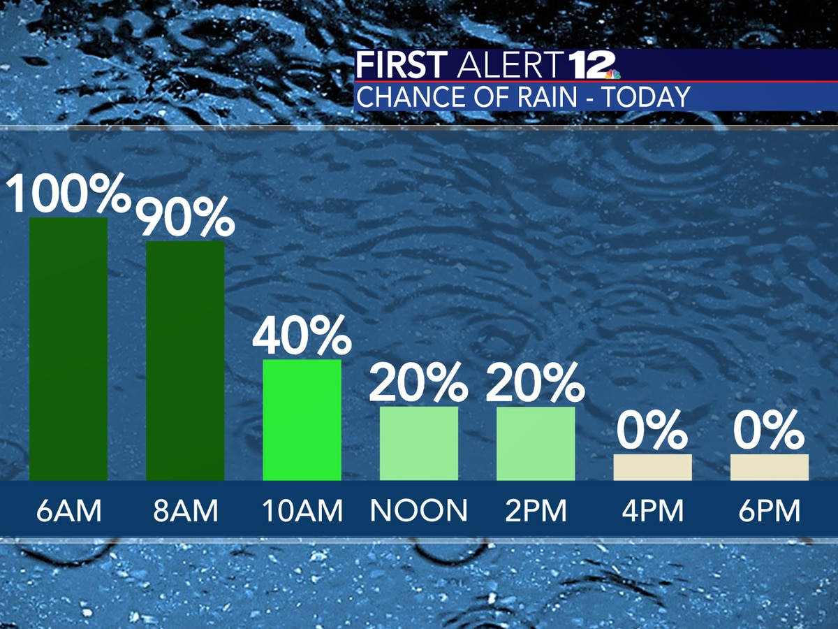 Widespread rain, storms to end this AM