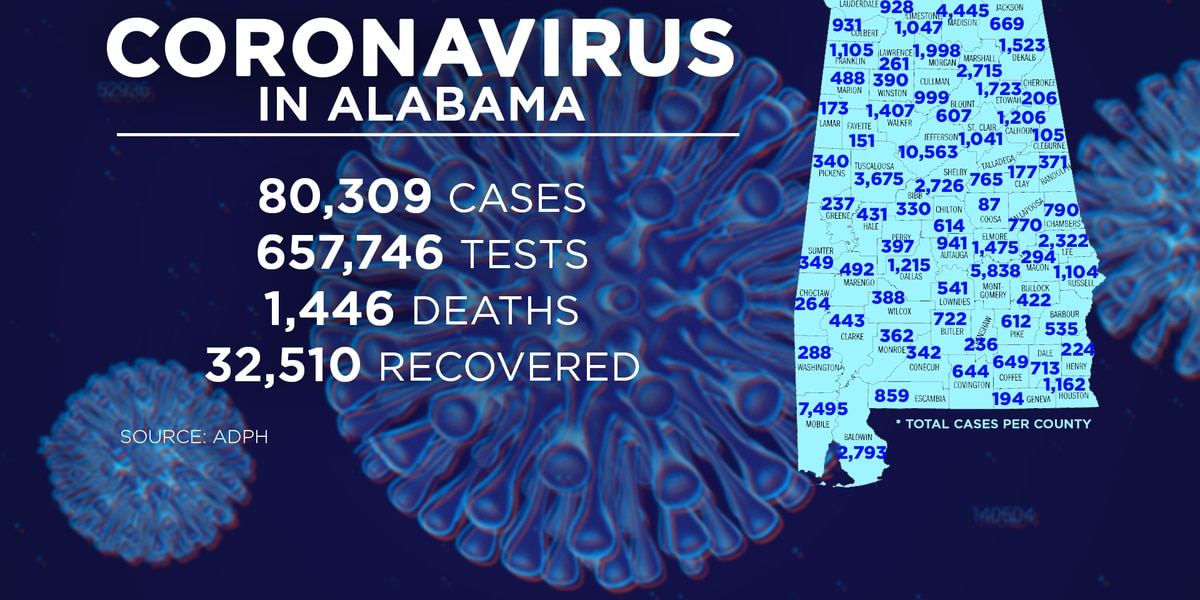 Alabama hits 80K COVID-19 cases with 1,180 confirmed Tuesday