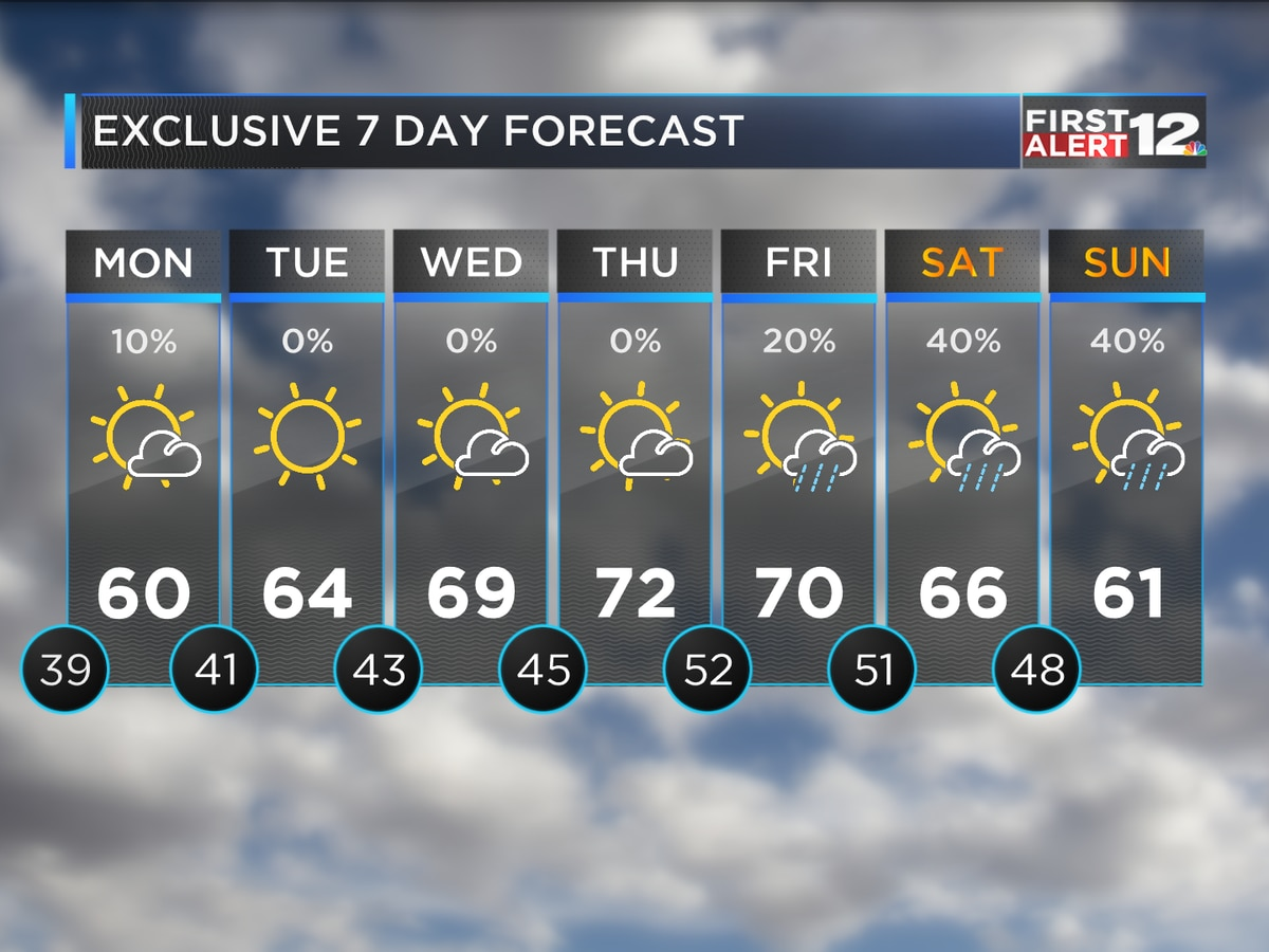 Calm forecast through midweek