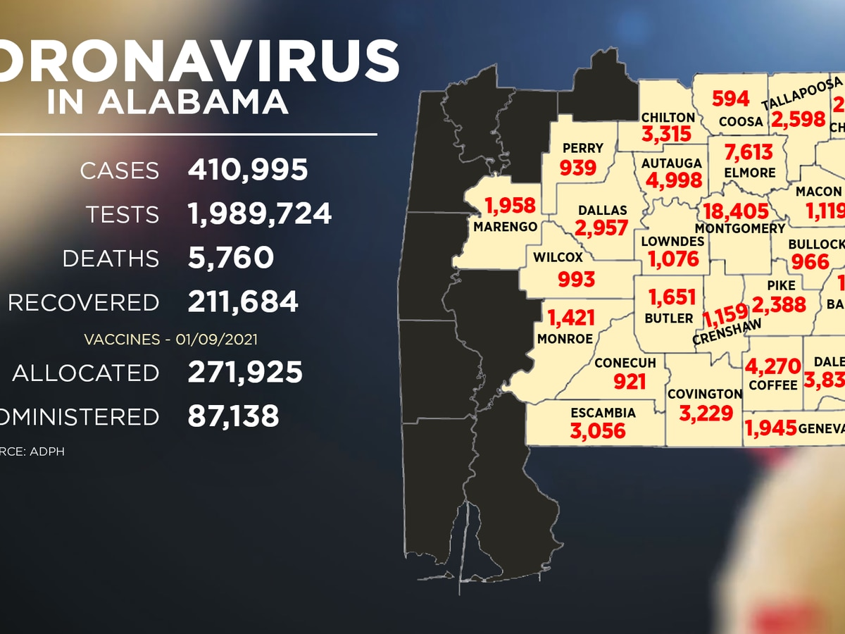 Alabama adds 3,147 new COVID-19 cases Wednesday