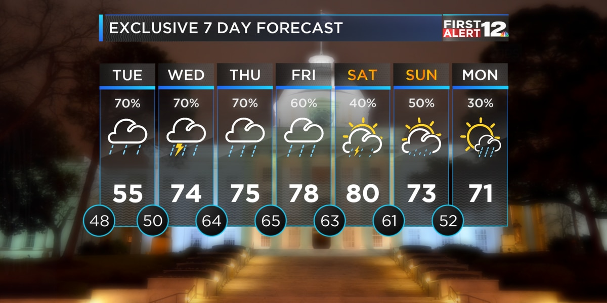 First Alert: Cold, wet Tuesday for Alabama