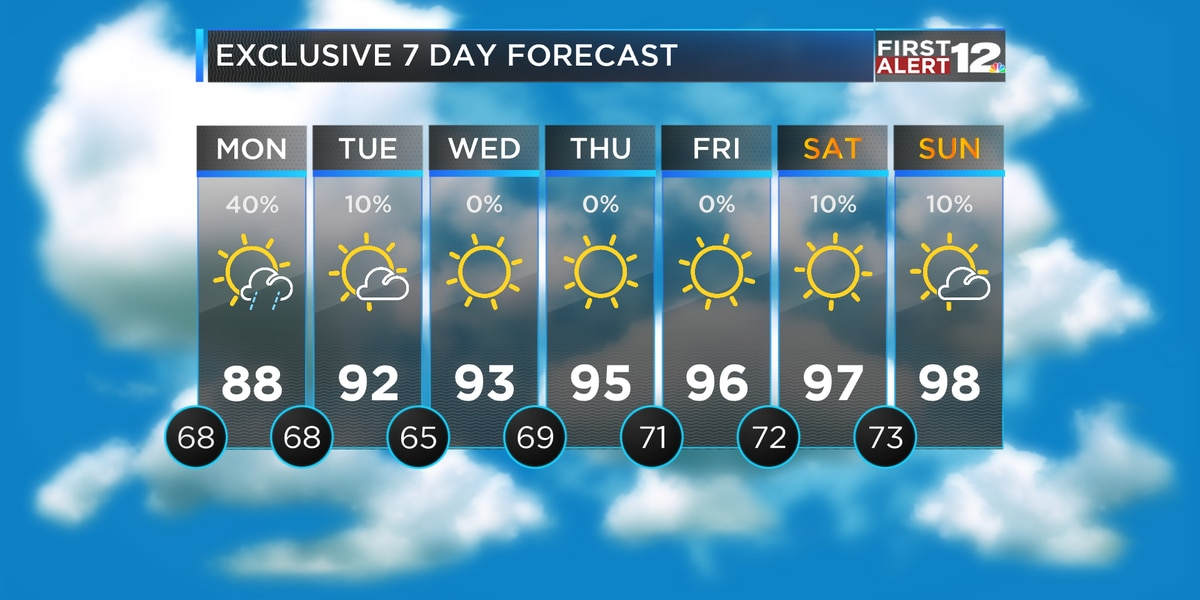 Hot and mostly dry today, more rain Monday