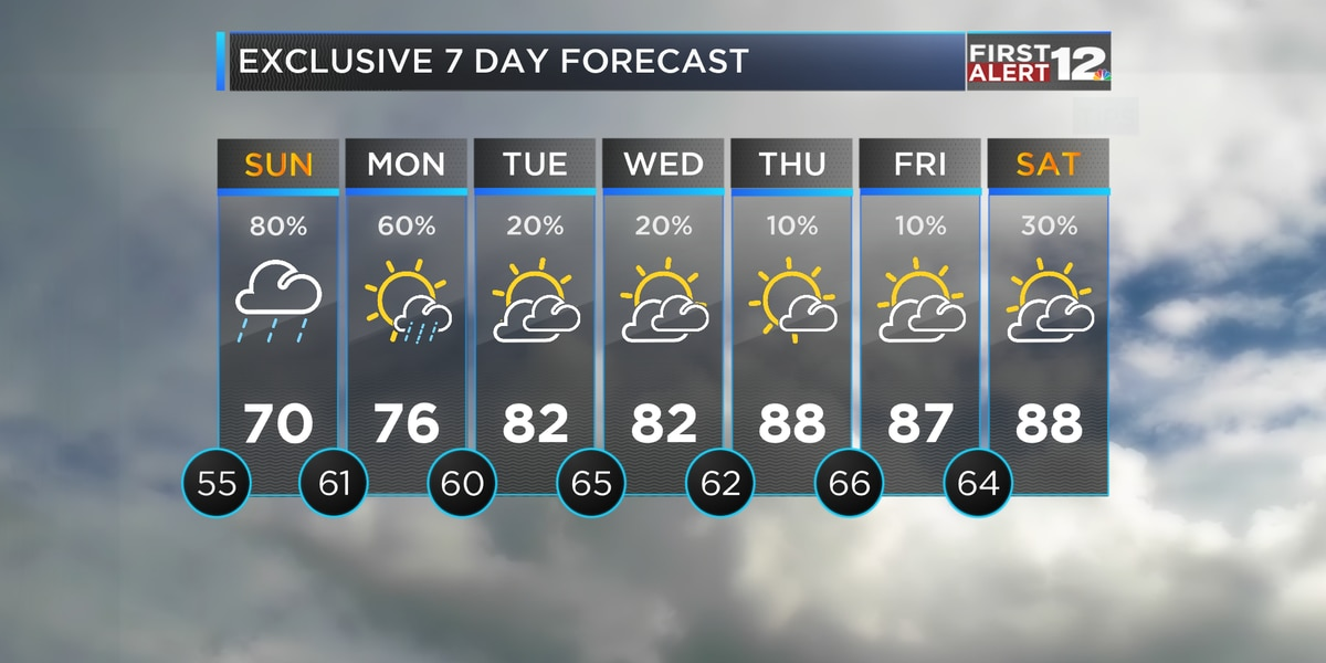 Showers, even cooler air on the way