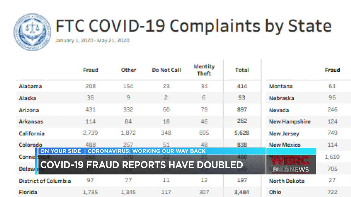 Reports of COVID-19 fraud double in Alabama in one month