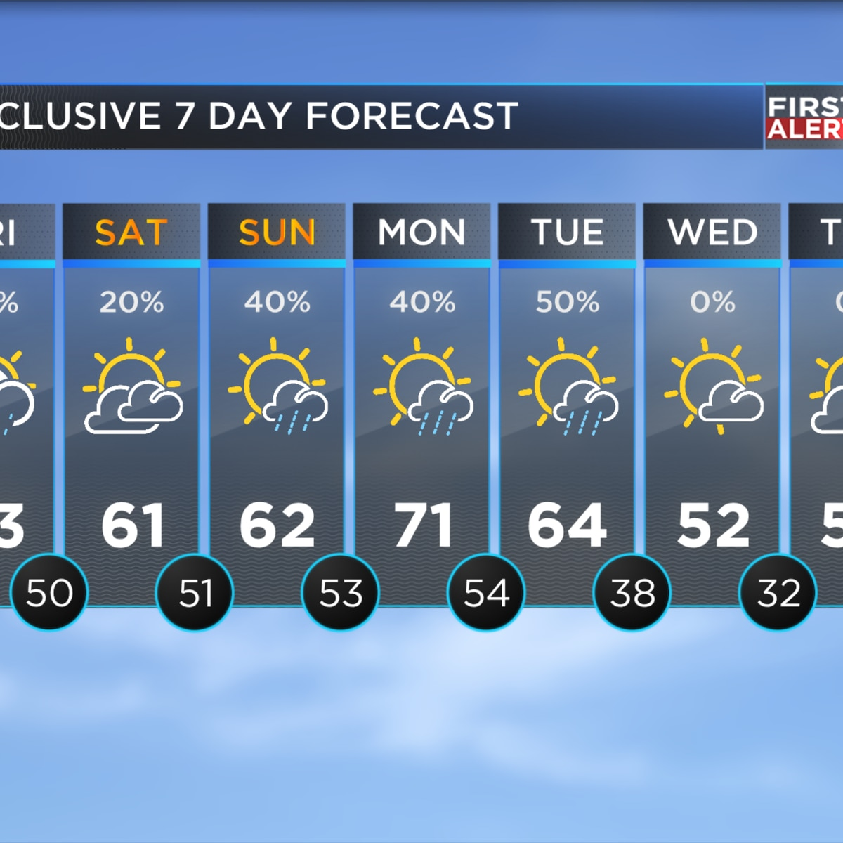 Wet weather returns to the forecast soon