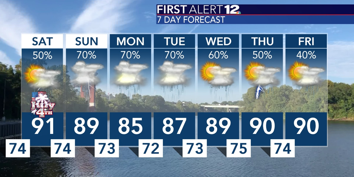 Heat, humidity and scattered storms for Independence Day
