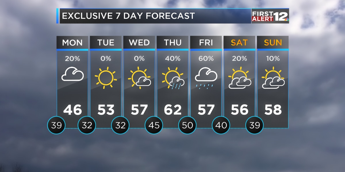 First Alert: Cloudy and Cold Monday