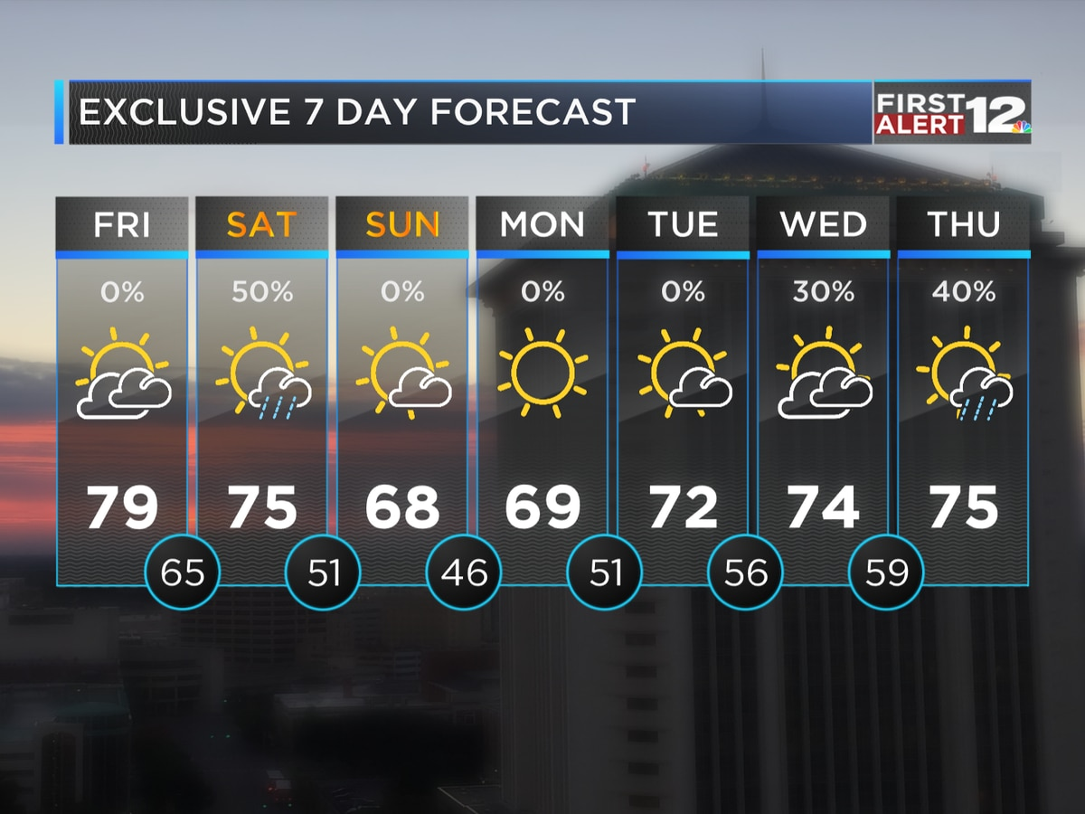First Alert: Cold front to bring showers Saturday, much cooler weather Sunday