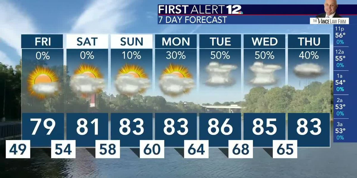 Josh Johnson's Thursday overnight forecast
