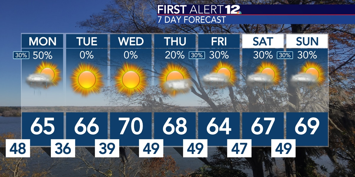 The warm-up continues, Showers possible Monday morning