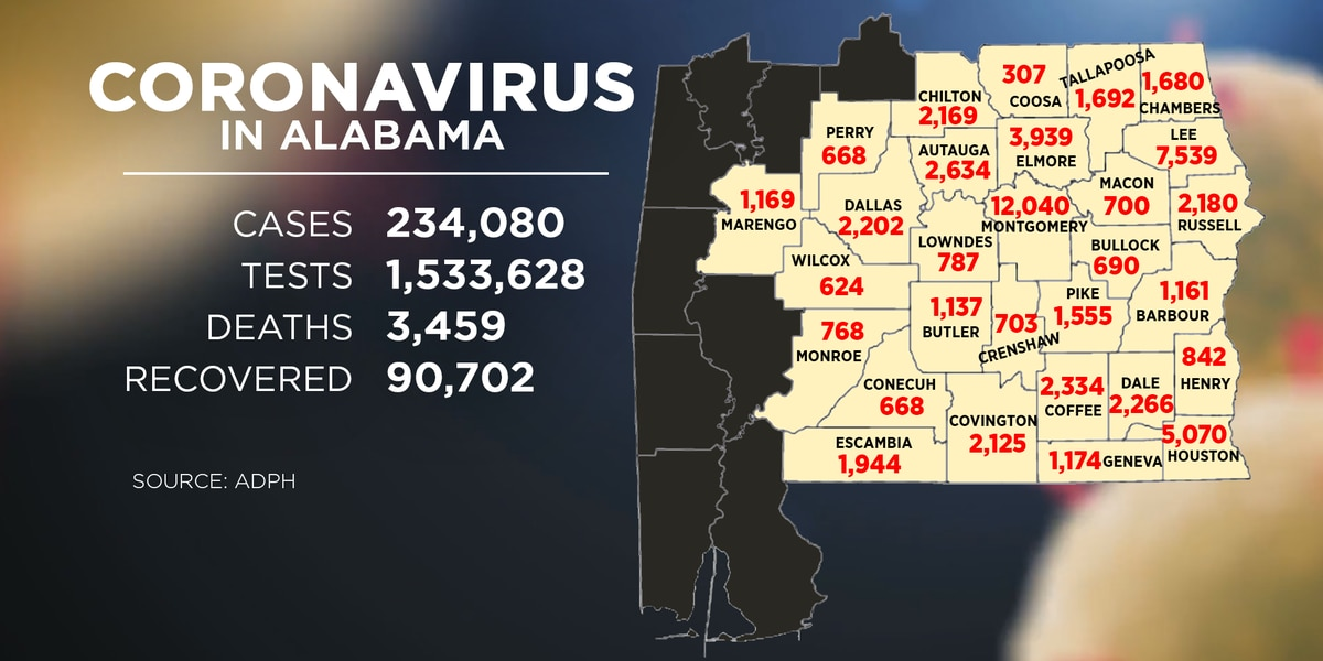 Alabama adds 2,785 new COVID-19 cases Tuesday