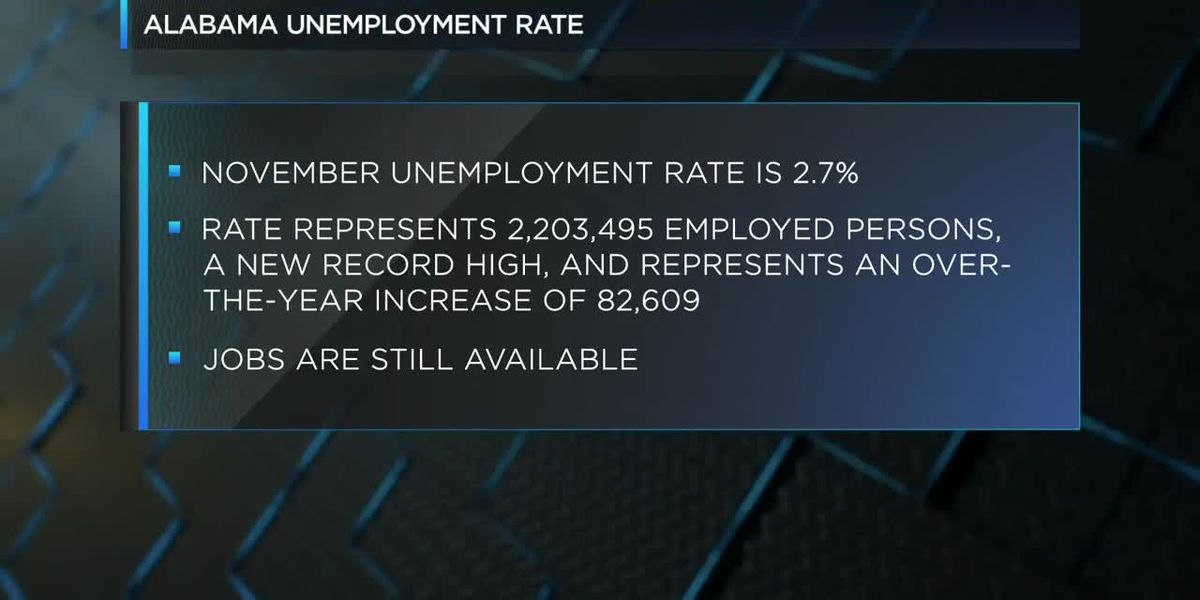 Alabama has record low unemployment rate