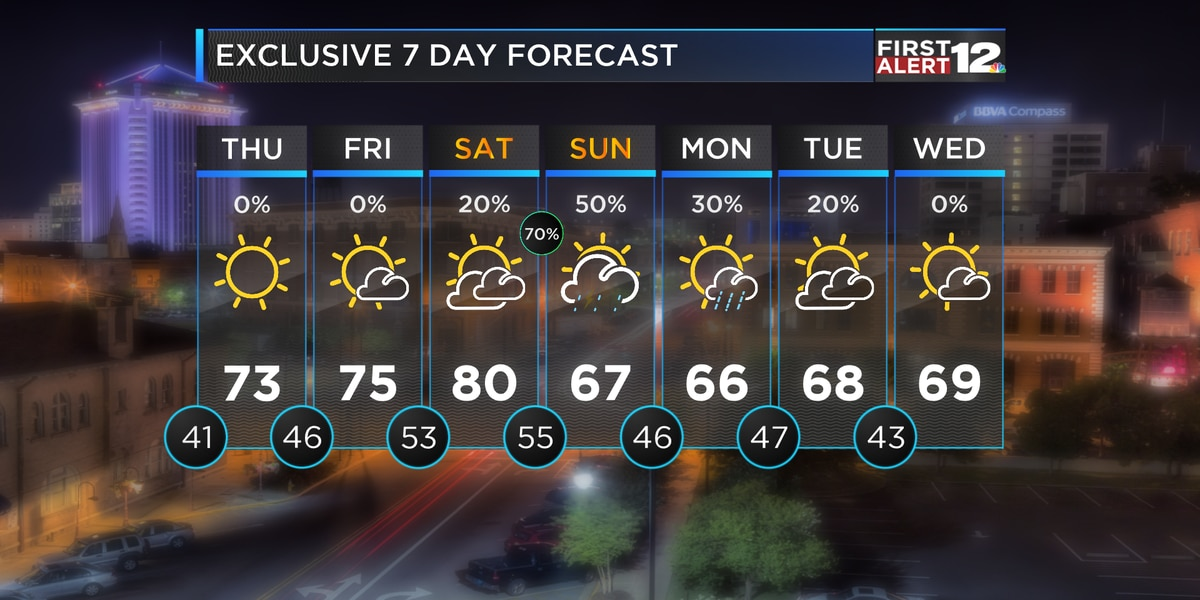 First Alert: Cool mornings, warm afternoons