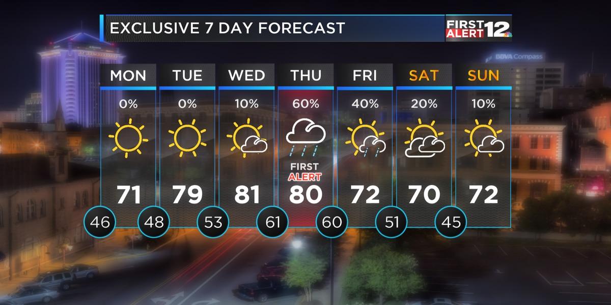 First Alert: Cooler air returns briefly