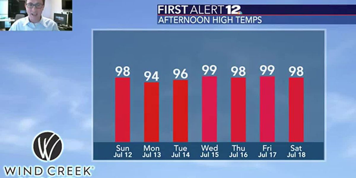 High heat is going nowhere after hottest pair of days this year