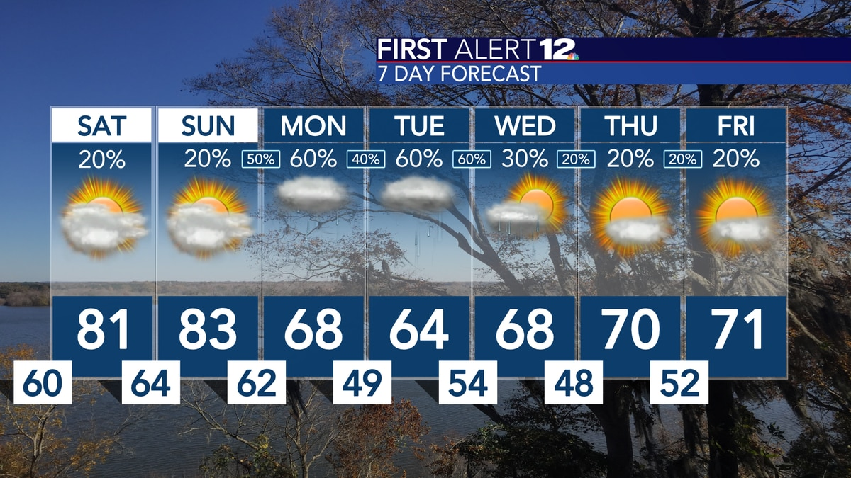 Above average temps continue through the weekend, More rain next week