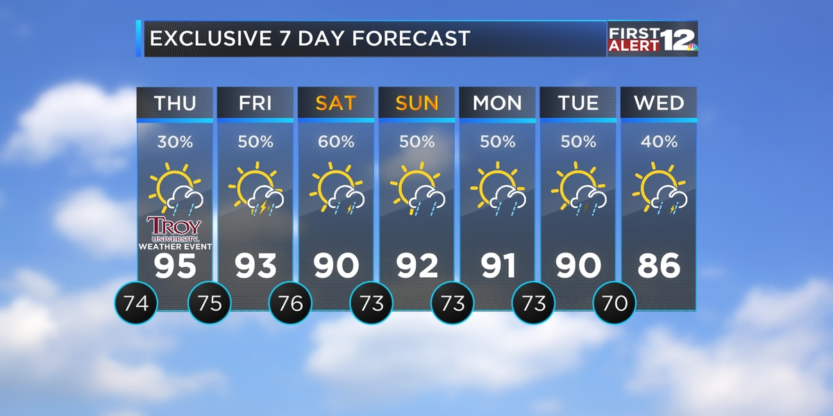 Scattered thunderstorms increase later this week