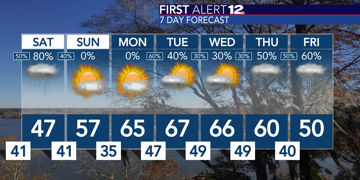 Up and down pattern with temps and rain chances