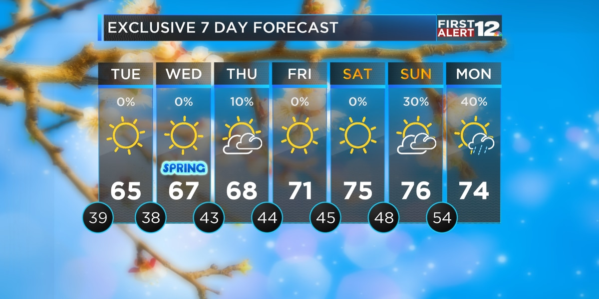 First Alert: Chilly nights, comfortable afternoons