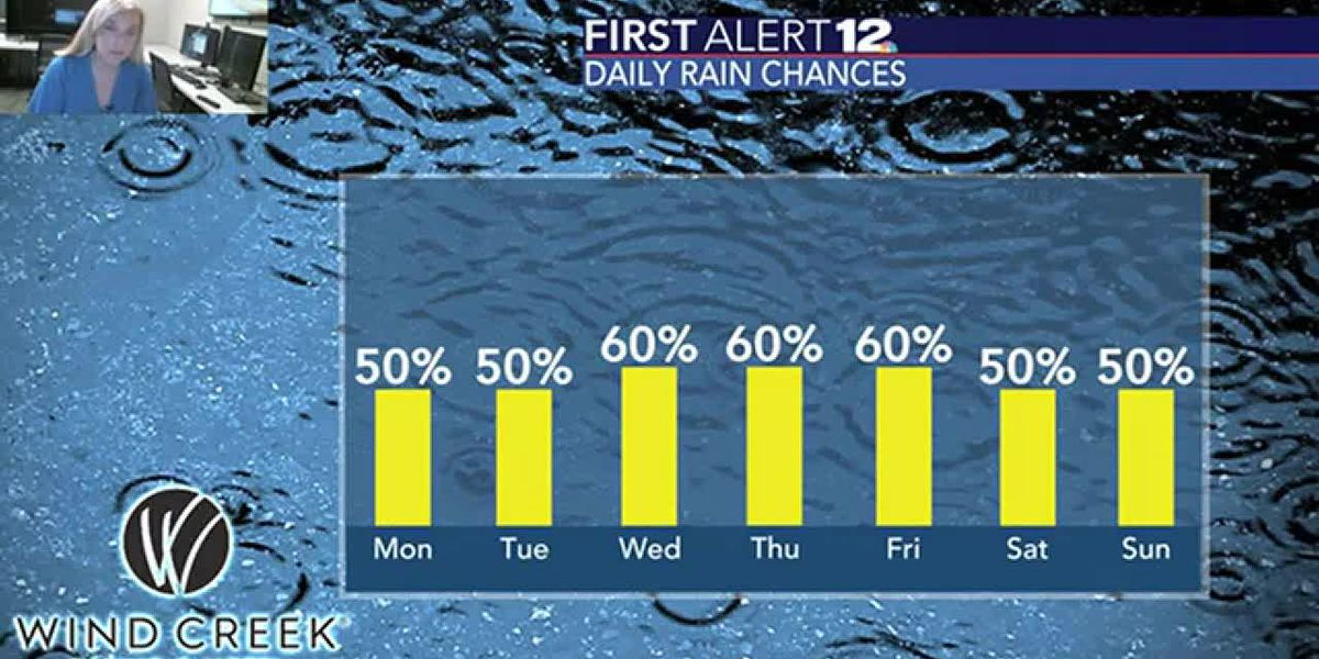 Scattered rain likely throughout the workweek