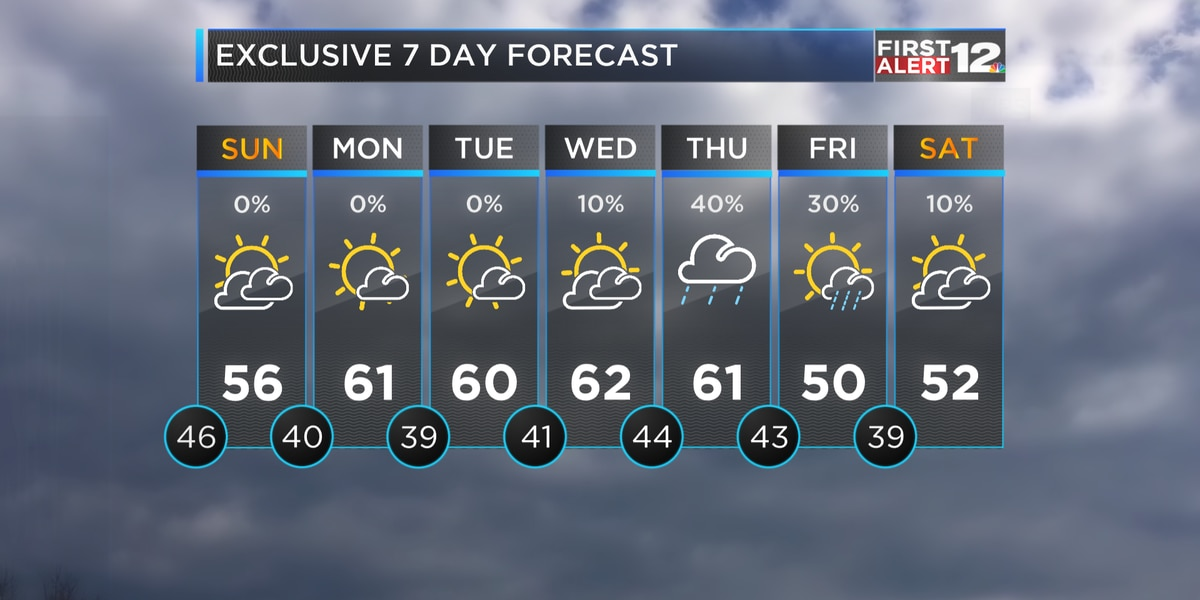 First Alert: Sprinkles possible in central Alabama through the evening