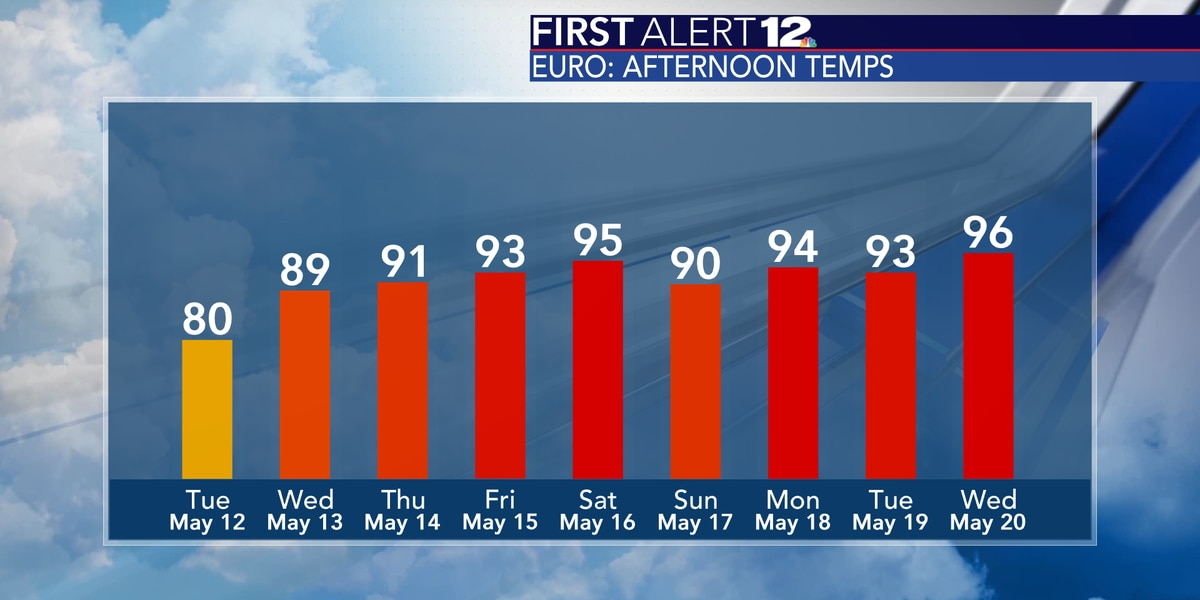 One more comfortably cool day before we turn up the heat