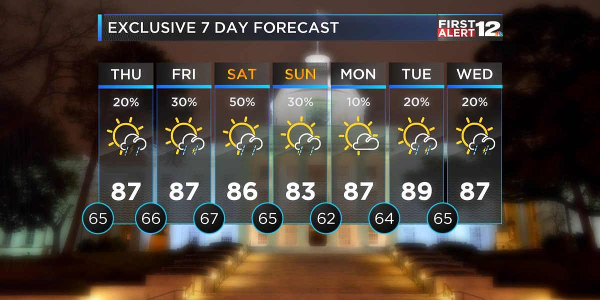 First Alert: First day of May, but already feels like Summer...