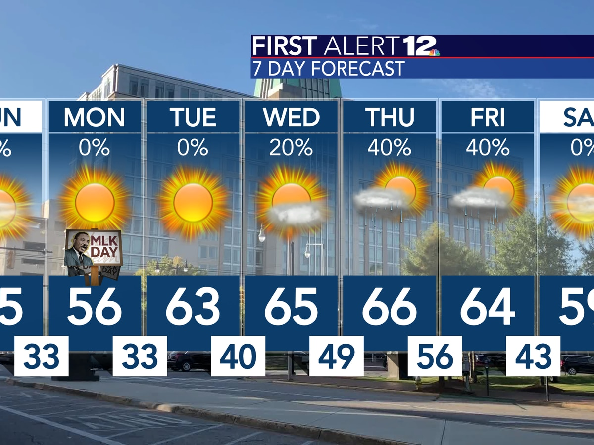 Chilly but sunny weekend, then a warm-up next week