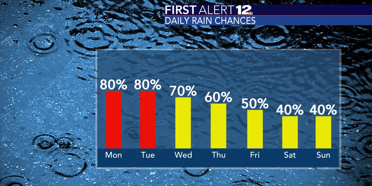 Widespread rain likely for the beginning of the week