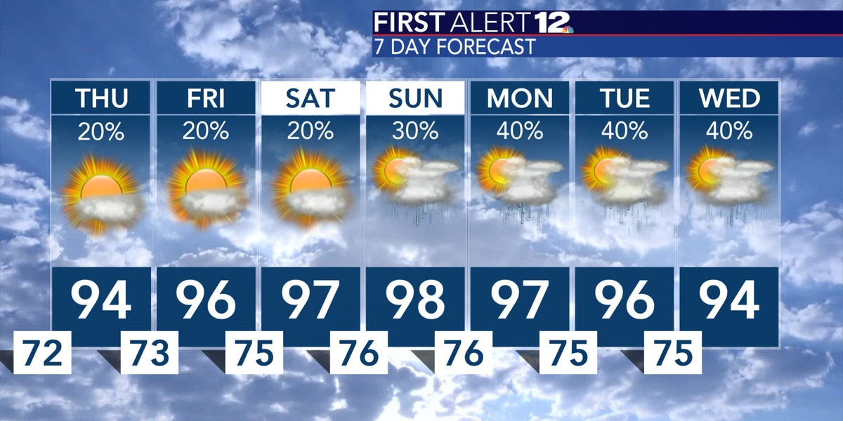 Still hot, stray showers possible