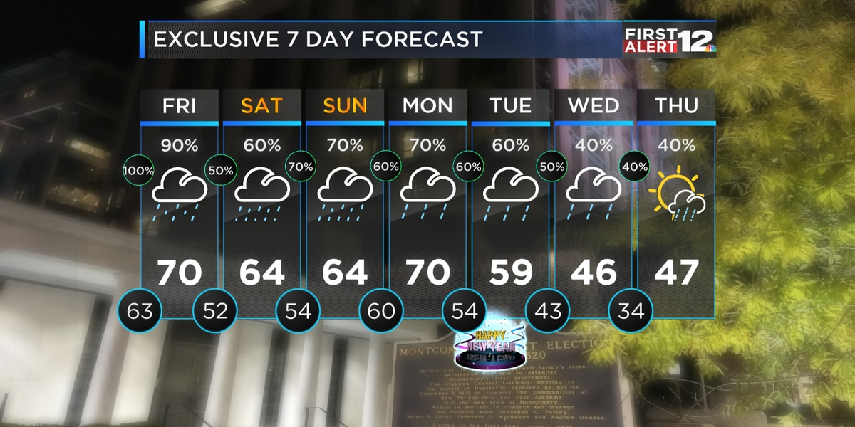 First Alert: Rainy pattern continues