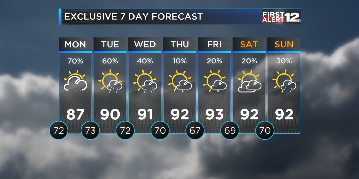 Higher rain chances again Monday