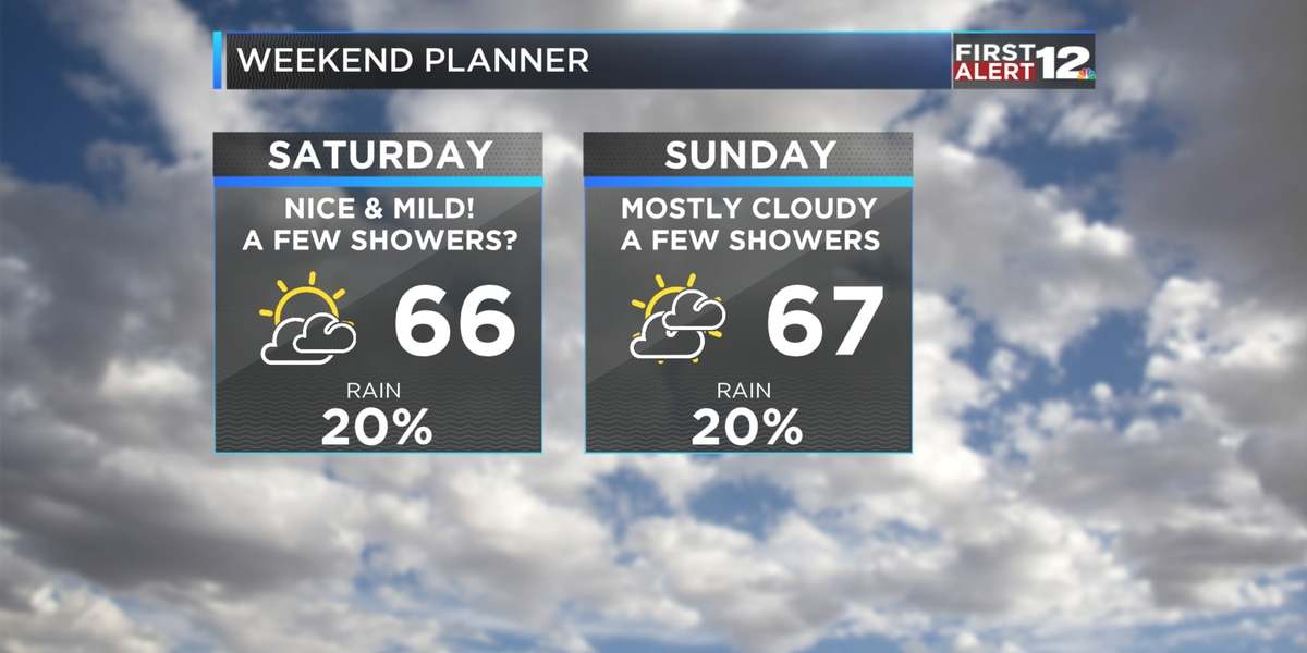 First Alert: Weekend warming trend!