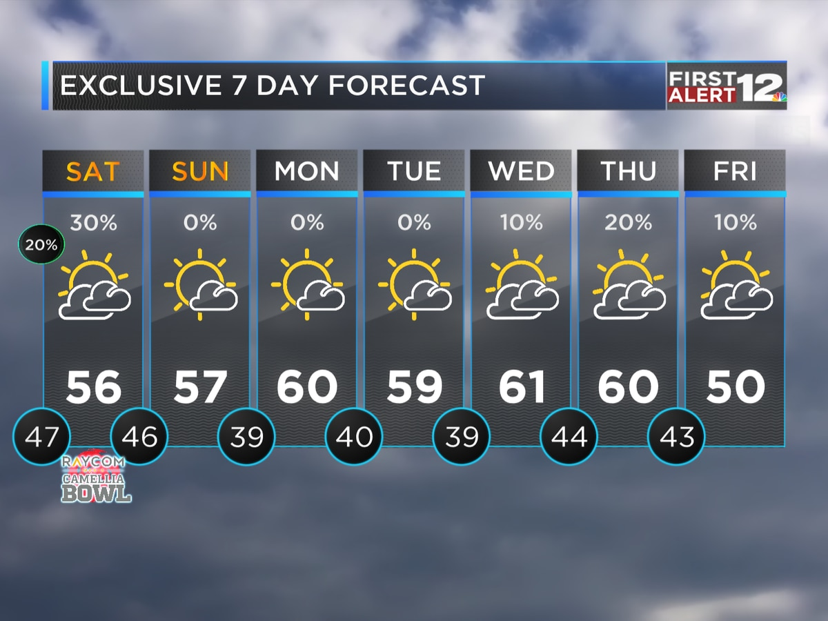 First Alert: Isolated Showers Saturday