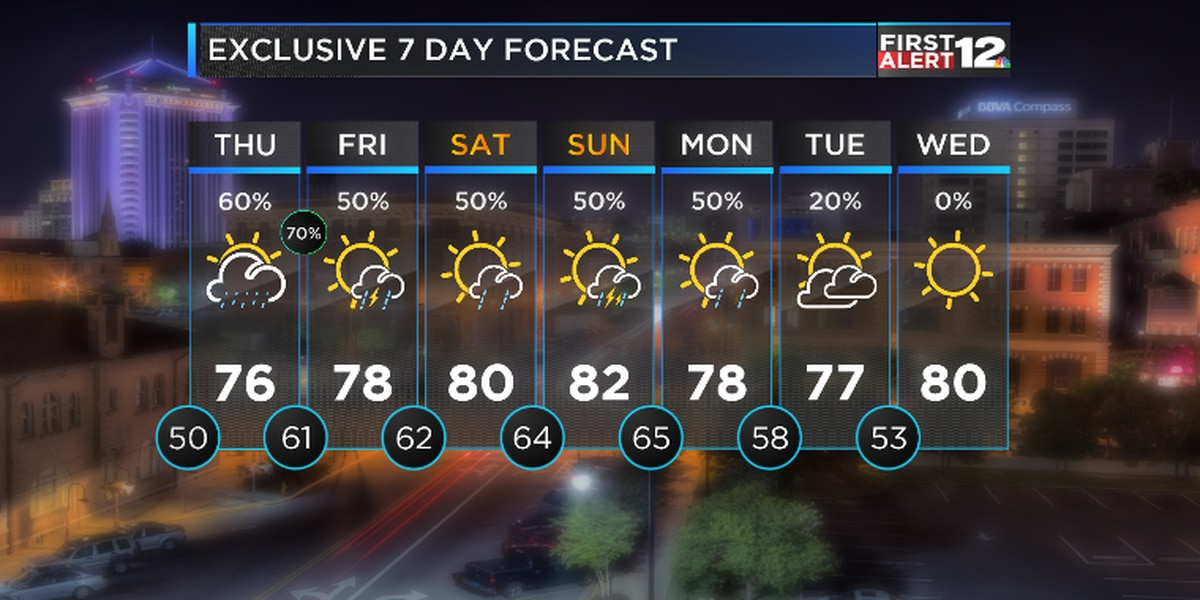First Alert: Remains mild, but showers return soon
