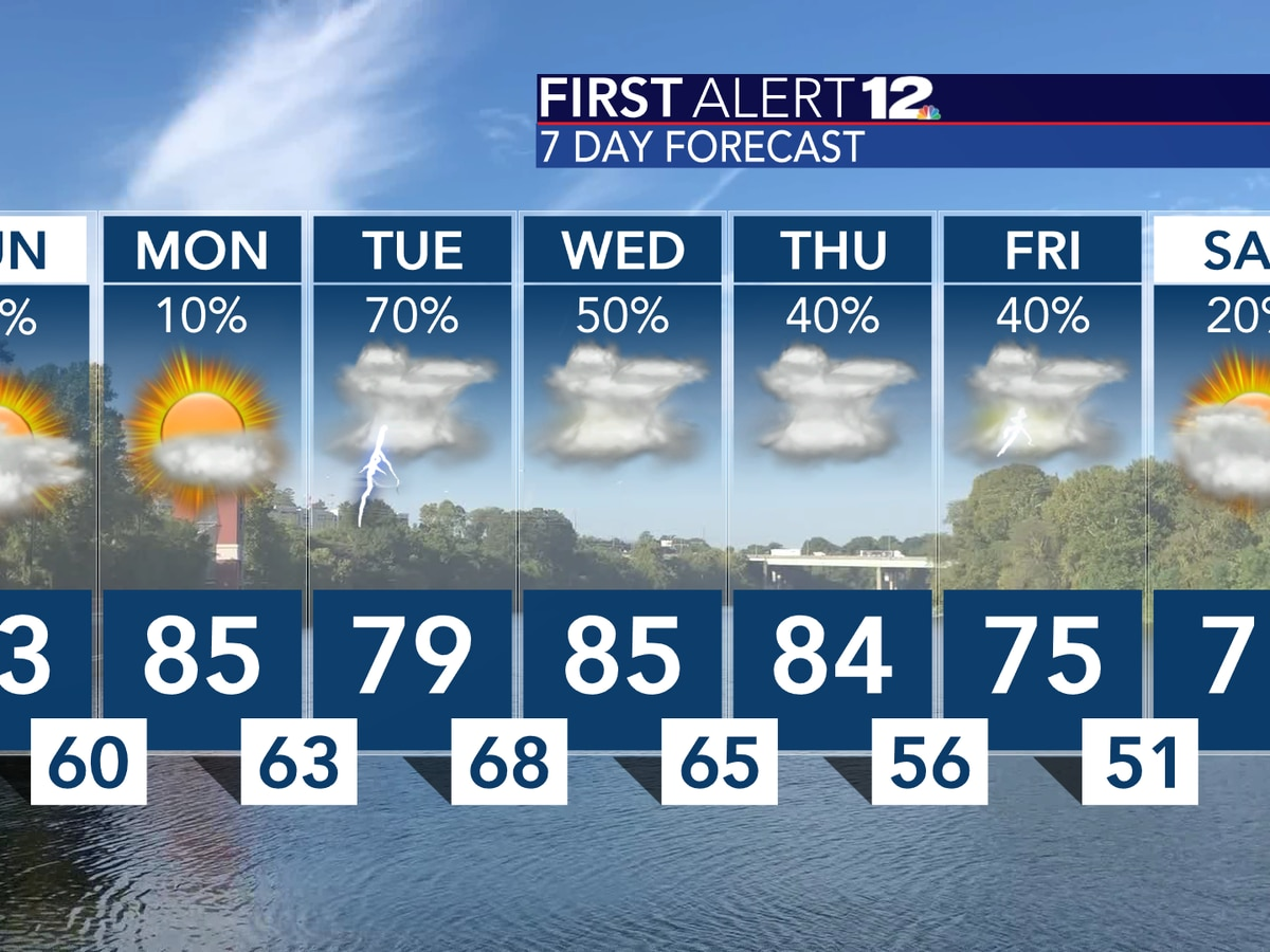 Dry, warming trend continues through weekend