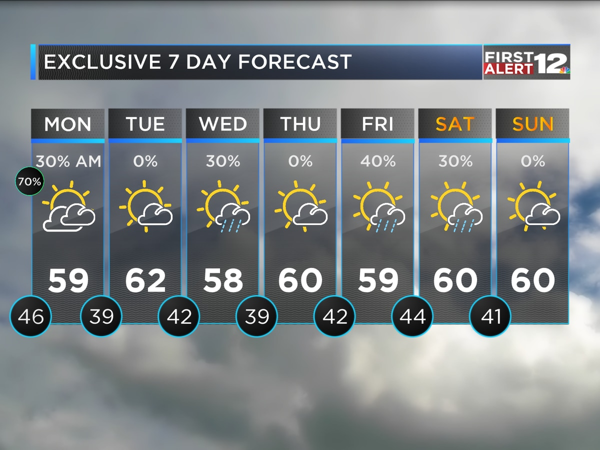 Showers linger into early Monday