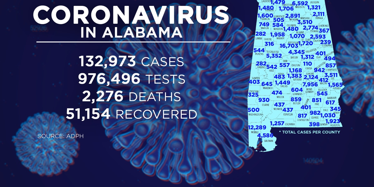 Alabama reports 659 COVID cases, no deaths Monday