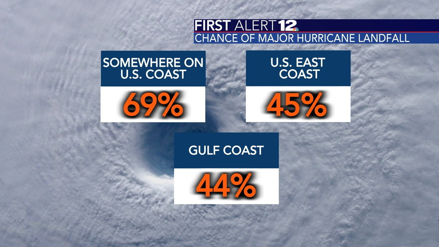 Colorado State University issued probabilities for a major hurricane landfall on the U.S. coast in 2021.