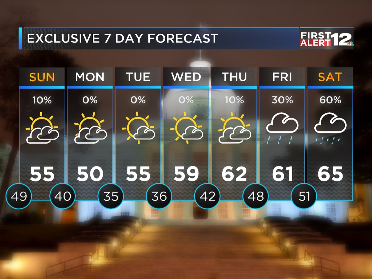 First Alert: Drying out but staying cloudy