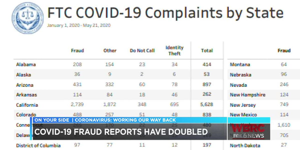 COVID-19 fraud reports have doubled
