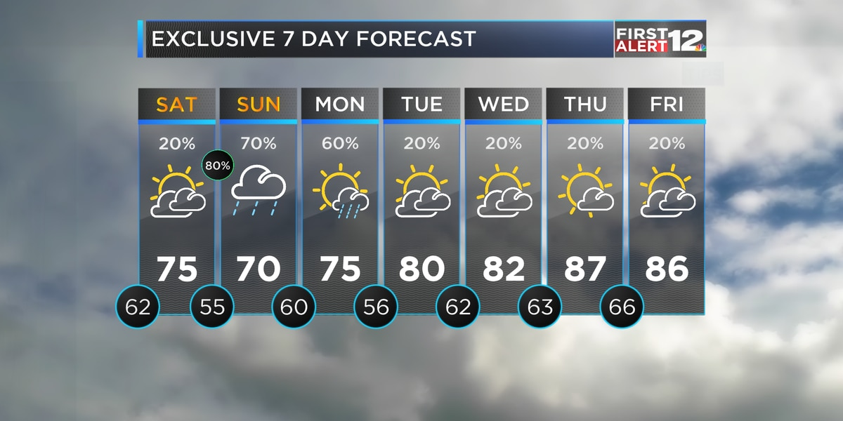 Showers, storms arrive tonight