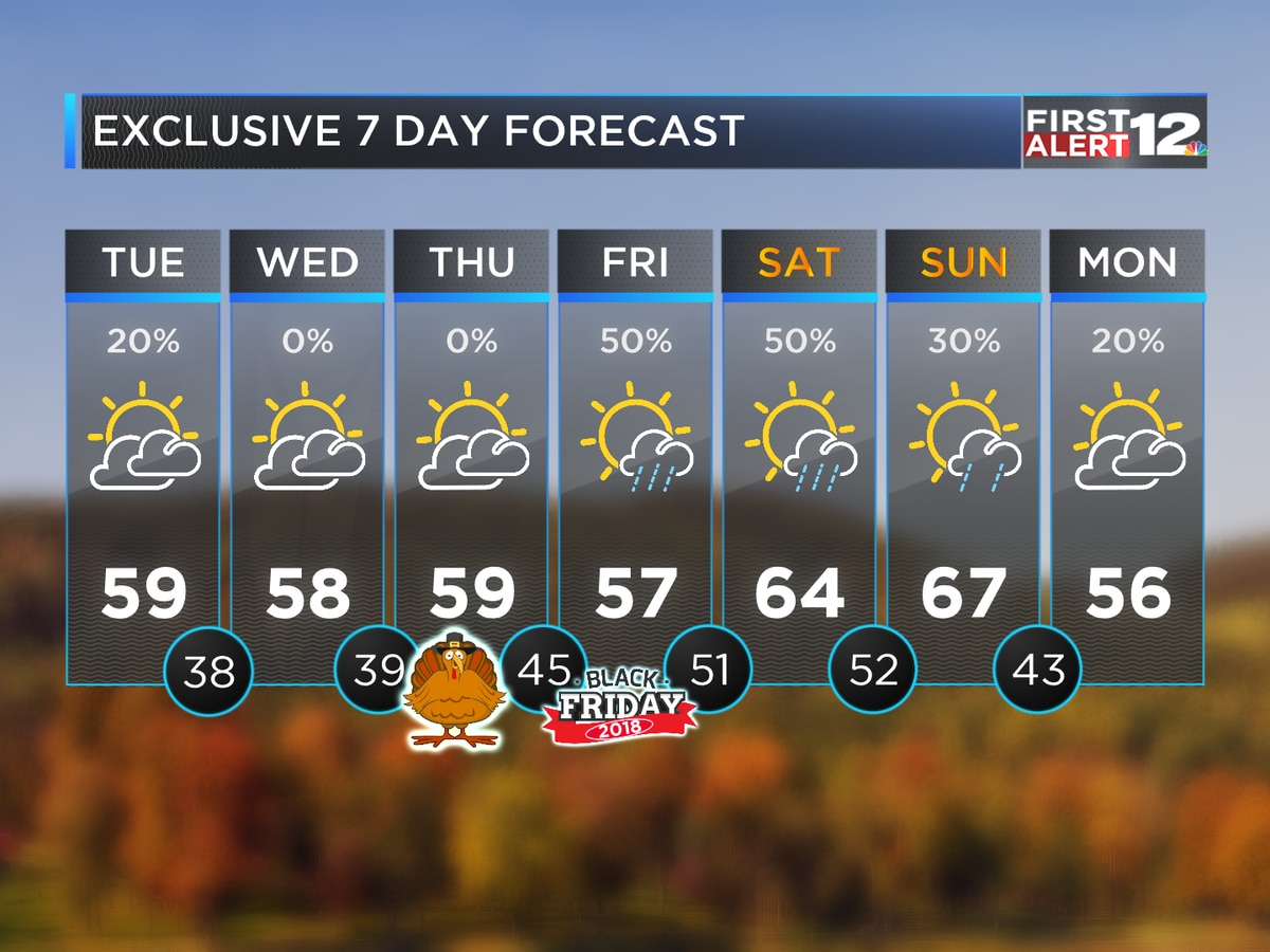 First Alert: Trending dry, cool through Thanksgiving